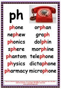 Phonics poster to show ph words. English Reading, English Writing, English Words, English Lessons, Learn English, Phonics Reading, Teaching Phonics, Phonics Activities, Teaching Reading