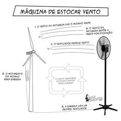 Crowdfunding: Máquina de estocar vento