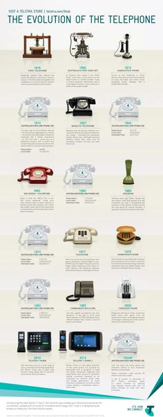 #Infographic: The Evolution of the Telephone