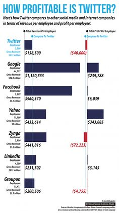 How profitable is #Twitter - #Infographic