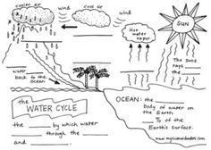 Exclusive Picture of Water Cycle Coloring Page . Water Cycle Coloring Page Simple Water Cycle Diagram 2018 World Of Diagrams Simple Water Cycle, Water Cycle For Kids, Water Cycle Project, Science Worksheets, Kindergarten Worksheets, Science Lessons, Water Cycle Worksheets, First Grade Science, Middle School Science