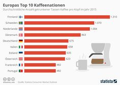 Infografik: Europas Top 10 Kaffeenationen  #Kaffeenation #Europa #Top10 #Kaffee