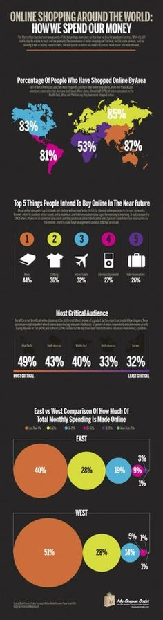 Online shopping around the world: How do we spend our money? #infographic