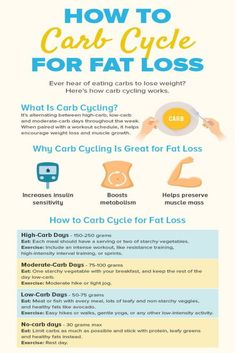 Carb cycling allows you to still eat carbs without adding body fat, and it helps you burn fat as fuel. Eat Carbs to Lose Weight - How to Carb-Cycle for Fat Loss. What Is Carb Cycling, Carb Cycling Meal Plan, Low Carb Diet Plan, Diet Plan Menu, Food Plan, Diet Plans, College Diet Plan, Full Body Detox, Natural Detox Drinks