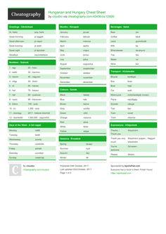 Hungarian and Hungary Cheat Sheet Italian Phrases, Italian Words, Italian Vocabulary, Italian Language, Smarty Pants, Cheat Sheets, Hungary, Cheating, Travel Guide