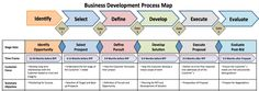 Image result for business development process