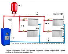 Двухтрубная система с верхней разводкой Plumbing Installation, Central Heating, Closet Bedroom, Heating Systems, Renewable Energy, Bar Chart, Floor Plans, Techno, Building