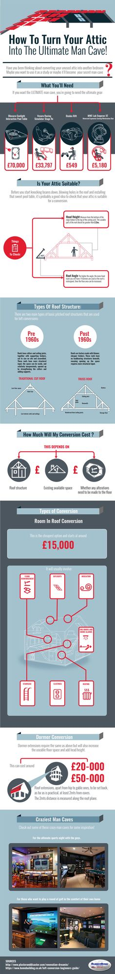 How To Convert Your Attic Into a Perfect Man Cave Infographic. Topic: interior design and home improvement of attic and loft conversion. Roof insulation, game room.