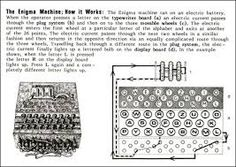 Read the essential details about the Enigma Machine that includes images and quotations about the main figures in breaking the code and its importance in winning the war. Enigma Machine, Alan Turing, Neuroscience, Wwii, Periodic Table, It Works, How To Apply, Coding, Lettering