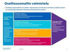 Helsingin kaupunki osallisuusmalli