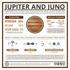 Juno & Jupiter's Chemistry v2