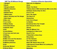 1987 top 25 songs