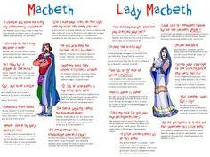 Macbeth & Lady Macbeth Quotation Revision Poster Macbeth & Lady Macbeth Quotation Revision Poster by English Literature Notes, Teaching Literature, Teaching Resources, American Literature, English Gcse Revision, English Writing Skills, English Reading, English Vocabulary, Essay Writing