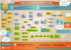Optimisez votre marketing relationnel en 3 étapes – Infographie | Time to Learn | Scoop.it