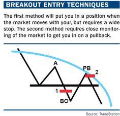breakout entry