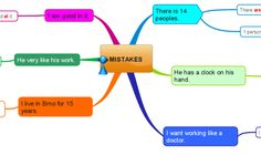 Common mistakes learners of English make