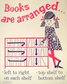 """Books are arranged.""This is how we arrange our books in the Information Store, by the looks of this vintage library poster it is a system that has stood the test of time! Library Week, Library Lessons, Library Books, Library Skills, Tidy Books, Library Signage, Library Posters, Ex Libris, Library Inspiration"