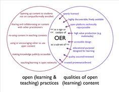 Open Practices / Open Content