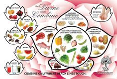 Food Combining Chart - helps heal digestion, indigestion, flatulence, etc....