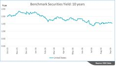 Bonds Yield Monitor template is now available in the CEIC gallery under Hot Topics.