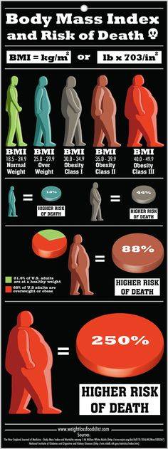 An analysis of studies hasrevealedthat a body mass indexbetween 20.0 and 24.9 is associated with the lowest risk of mortality from any cause in healthy non smoker adults.The researchers also included accurate estimates of the increased risk of death of overweight and obese individuals in comp