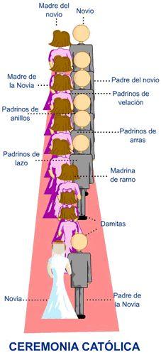 Organização do cortejo para o casamento.