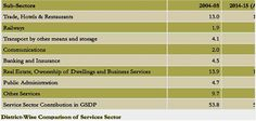 Growth Of Services Sector In Bangaru Telangana  - Read more at: http://ift.tt/1RrVP95