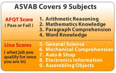 ASVAB Practice Exams-Passing the ASVAB is simple if you take the right approach, have the right study materials and take lots of practice exams. Our ASVAB Practice System is Guaranteed to raise your ASVAB score or your money back. http://www.study-asvab.com/?hop=superdad76