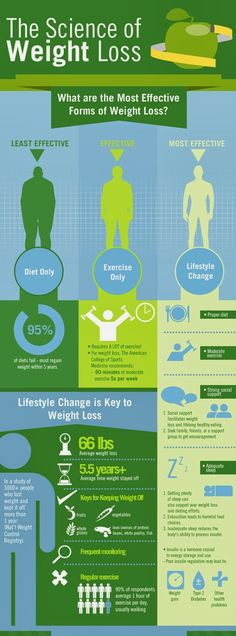 What's the Best Way to Lose Weight Successfully?