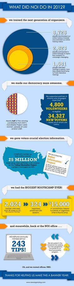 NOI 2012 infographic