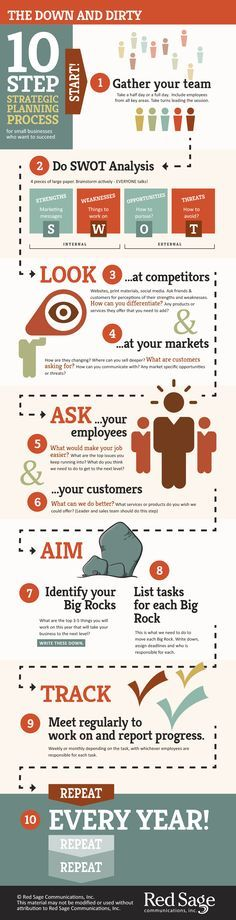 10 Step Strategic Planning Process for Small Business Infographic. A simple step-by-step guide to help businesses create a strategic annual plan. entrepreneur tips - career advice - small business - business tips - business strategy Strategic Planning Template, Strategic Planning Process, Project Planning Template, Project Management Templates, The Plan, How To Plan, Business Planning, Business Tips, Online Business