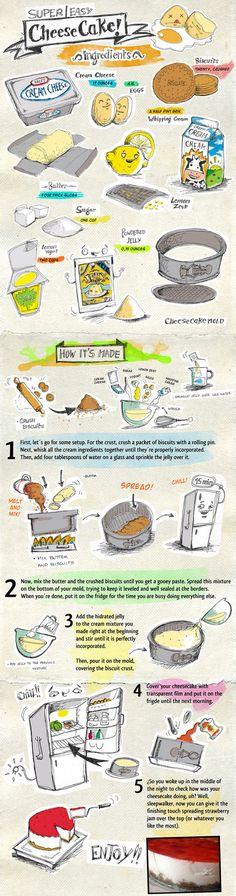 This super easy cheesecake recipe chart: