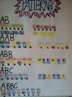 Adventures of First Grade: Pattern, coins and adjectives. Patterning Kindergarten, Kindergarten Anchor Charts, Math Anchor Charts, Preschool Math, Kindergarten Math, Grade 2 Patterning Activities, Teaching Math, Teaching Ideas, Classroom Charts