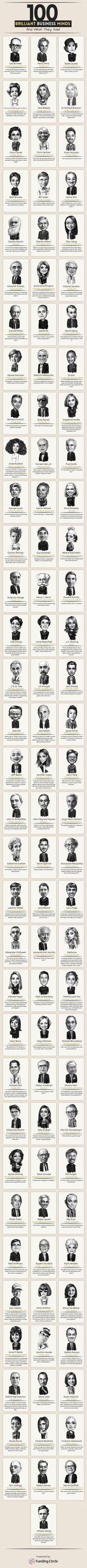 Los grandes emprendedores, que lograron el éxito, son una fuente de inspiración y estímulo para los nuevos emprendedores. Conoce sus mejores frases.