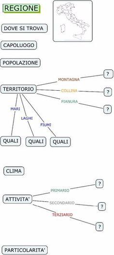 Mappa per esposizione orale :: OSD Genova e Tigullio Onlus