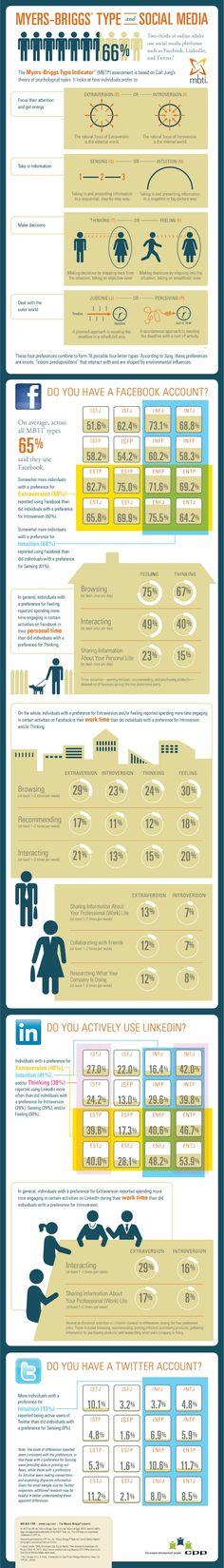 Social Media Personality Types~