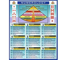 date of birth guide life challenge numbers life path 9 life path calculator life path how to life path number life path relationships life path spiritual Name Astrology, Astrology Report, Astrology Houses, Numerology Numbers, Numerology Chart, Astrology Numerology, Tarot Astrology, Life Challenge, Love Forecast