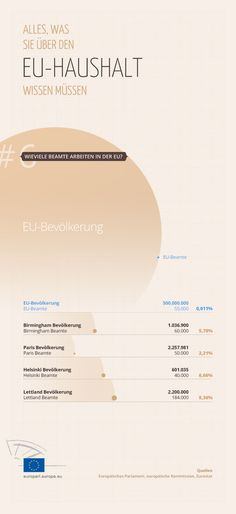 Wie viele Beamte beschäftigt die EU?