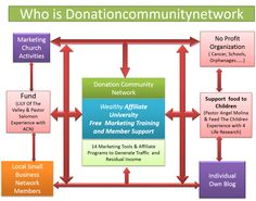 Help raising money when using Marketing tools and create Network with local Organization(Small Busuness,churches,schools...)