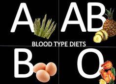 Rahsia Diet Mengikut Jenis Darah | Loving Care Natural Vitamins