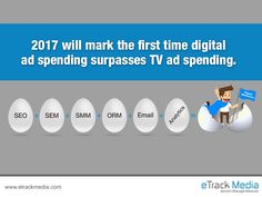 According to eMarketer, TV ad spending will total $72.01 billion, while digital ad spending will climb to $77.37 billion. #DigitalMarketing #OnlineMarketing #InternetMarketing #SEO #SMM #SMO #PPC #SocialMedia #PayPerClick