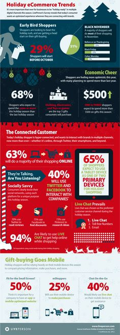 63% Of Holiday Shoppers Will Buy Online, And 70% Will Use Twitter For Reviews [INFOGRAPHIC]