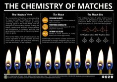 After fielding questions from students about what chemicals are in matches this week, it seemed like a good topic for a post looking at the question in more detail. When using matches on a day-to-d...