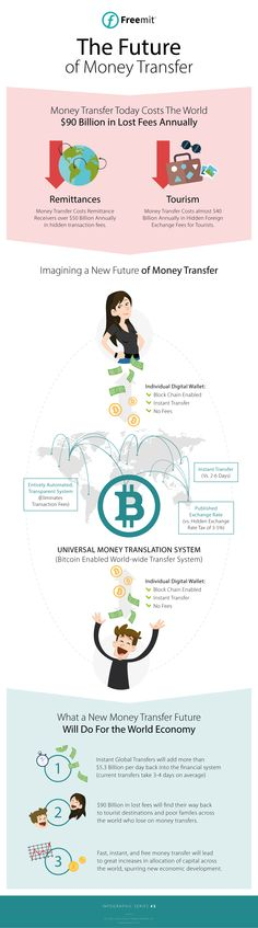 Infographic - The Future of Money Transfer Will Change Everything