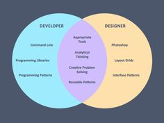 """Good designers and good developers actually have a lot in common."" - Austin Bales - via diogenes.squarespace.com"