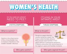 womens sexual health