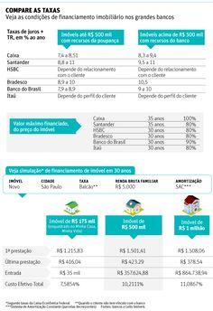 Compare as taxas: veja as condições de financiamento imobiliário nos grandes bancos.