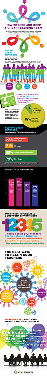 The best ways to retain good teachers. Click through for the article and infographic.