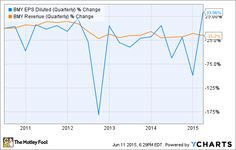 Why Bristol-Myers Squibb Co.'s Stock Could Sink (BMY)