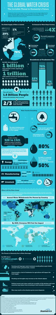 The Global Water Crisis [INFOGRAPHIC] Save water by switching to an Oxygenics shower head. Find them at: oxygenics.com